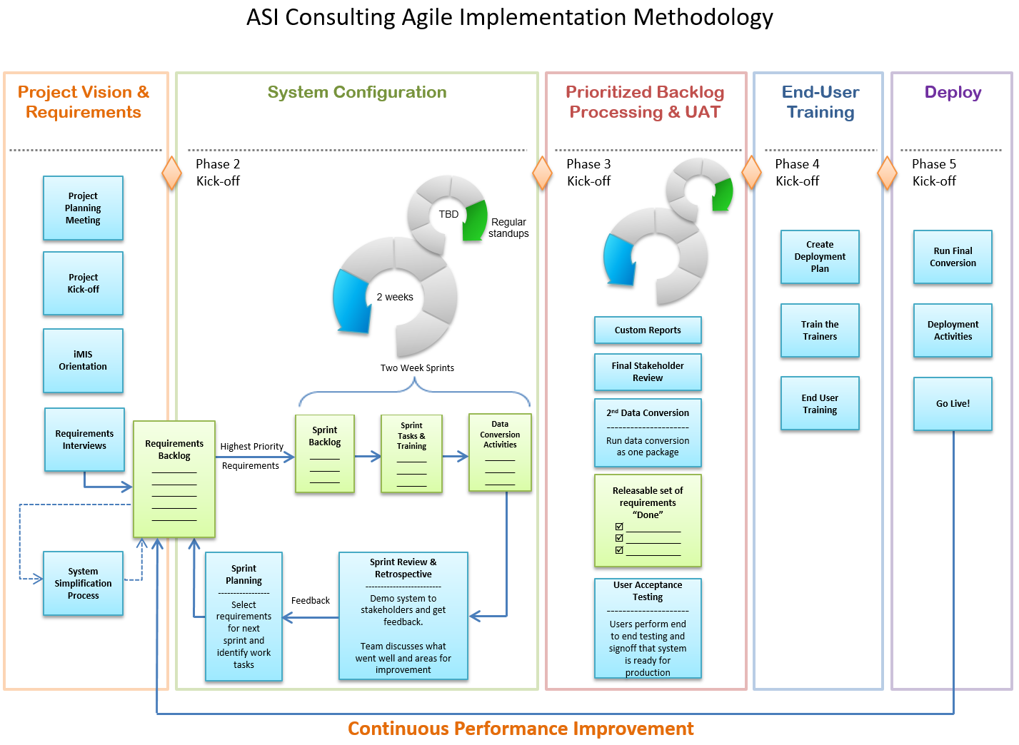 Agile implementation methodology for Asi construction documents
